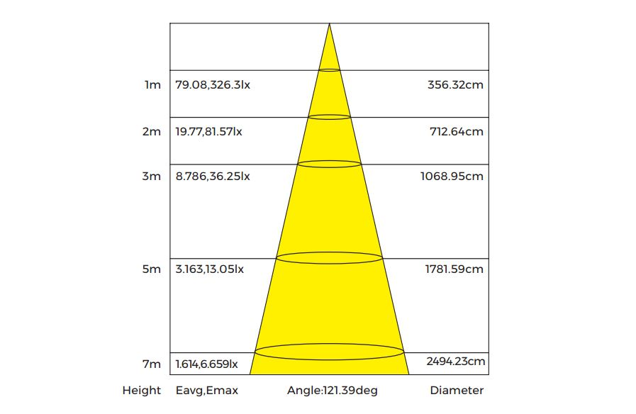 Photometric ambers led